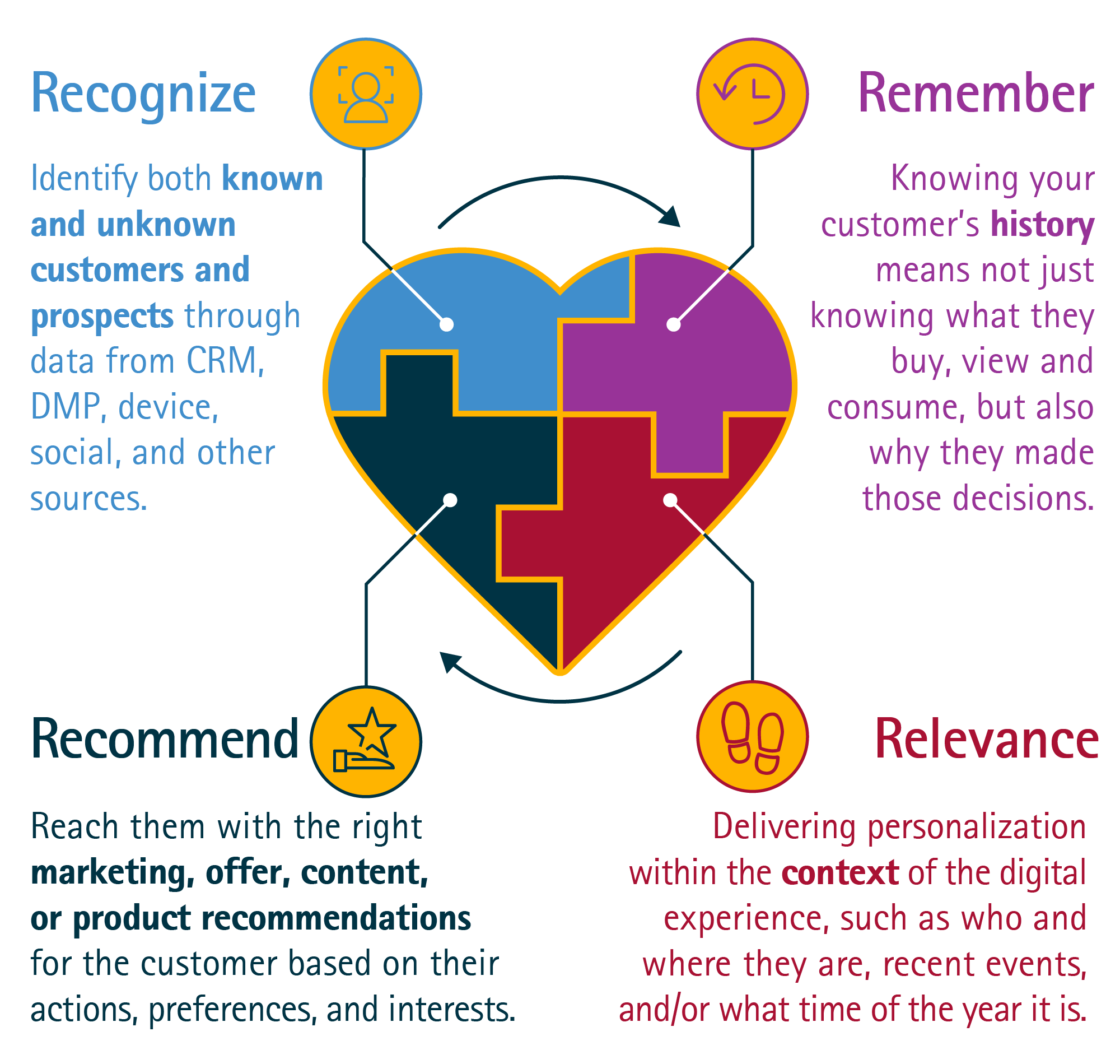 Personalization Codestrek Delivering The Experience Promise Scale